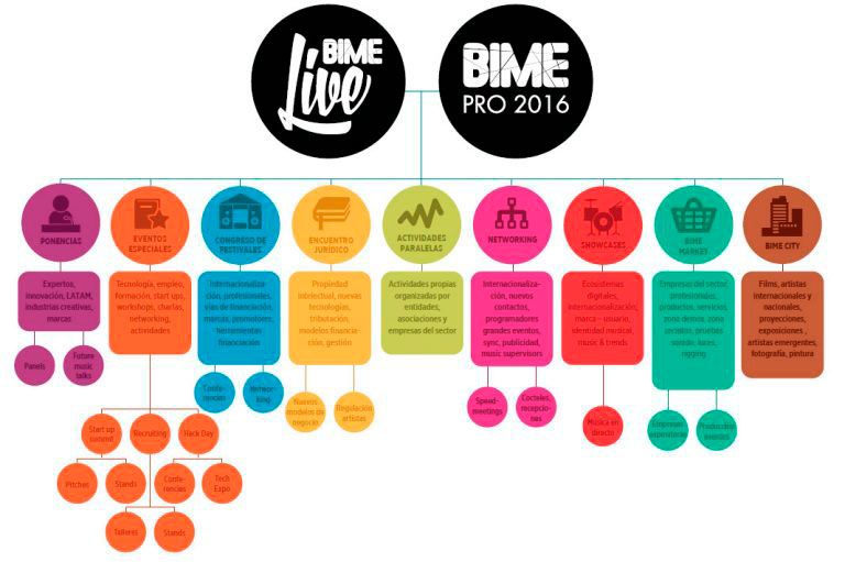 bime-2016