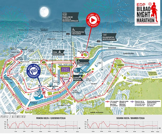 recorrido-edp-maraton-bilbao